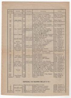 """""""Comando della 3.a Armata. Situazione degli Stabilimenti Sanitari dell'Armata al 17 settembre 1918""""."""