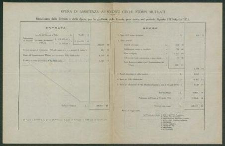 Bilancio consuntivo al 30 aprile 1916  / Opera di assistenza ai soldati ciechi storpi e mutilati